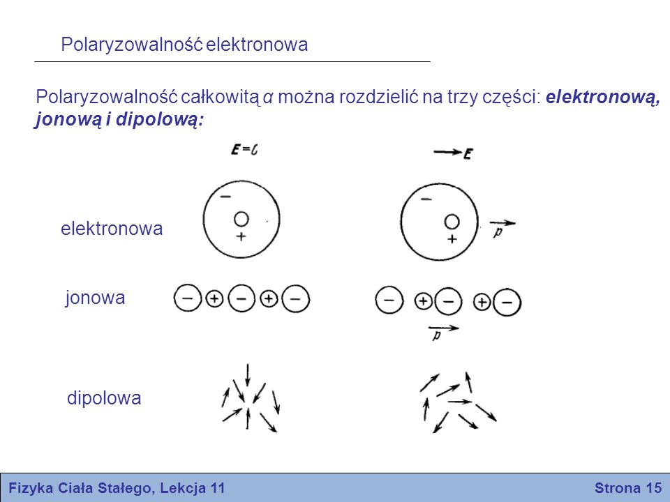 Fizyka Ciała Stałego, Lekcja 11 Strona 15