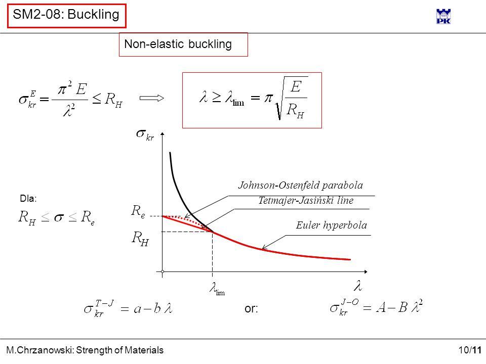 Non-elastic buckling or: Johnson-Ostenfeld parabola