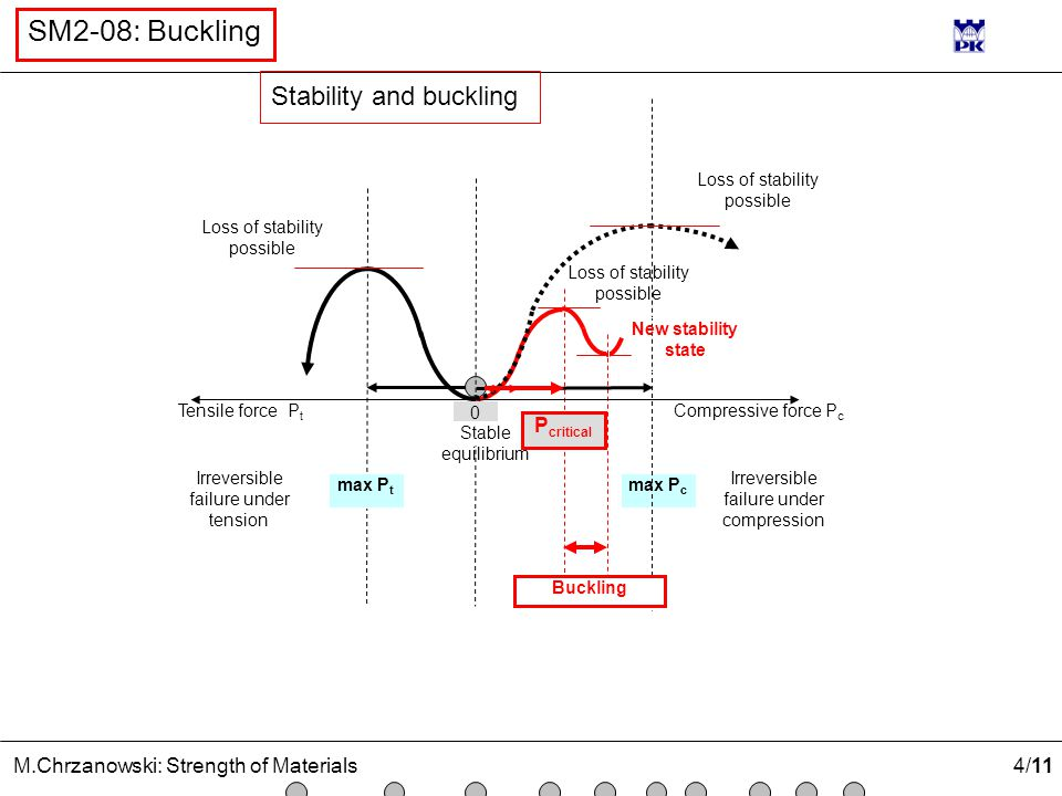 Stability and buckling