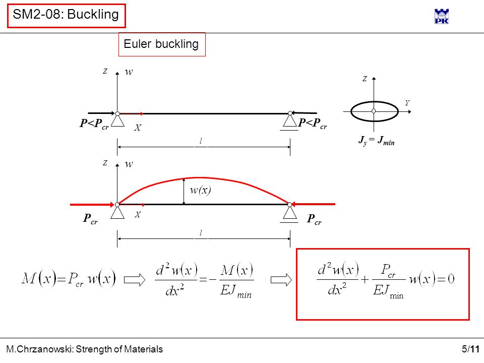Euler buckling w P<Pcr P<Pcr w w(x) Pcr Jy = Jmin X l X l Z Z Y