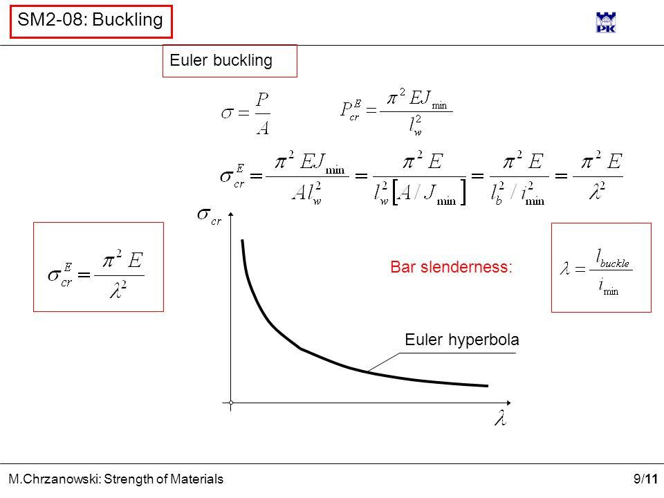 Euler buckling Euler hyperbola Bar slenderness: