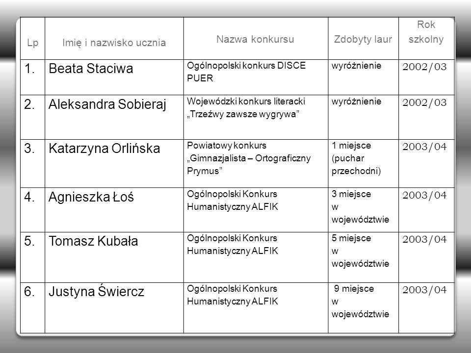 1. Beata Staciwa 2. Aleksandra Sobieraj 3. Katarzyna Orlińska 4.