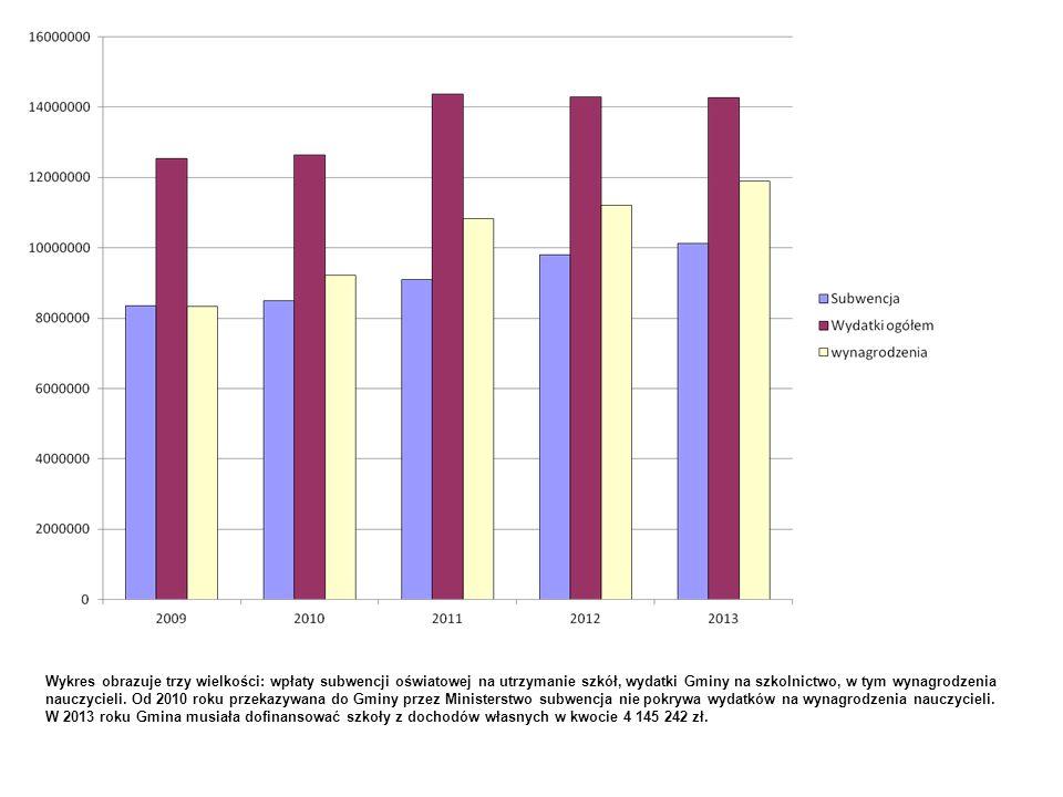Wykres obrazuje trzy wielkości: wpłaty subwencji oświatowej na utrzymanie szkół, wydatki Gminy na szkolnictwo, w tym wynagrodzenia nauczycieli. Od 2010 roku przekazywana do Gminy przez Ministerstwo subwencja nie pokrywa wydatków na wynagrodzenia nauczycieli.