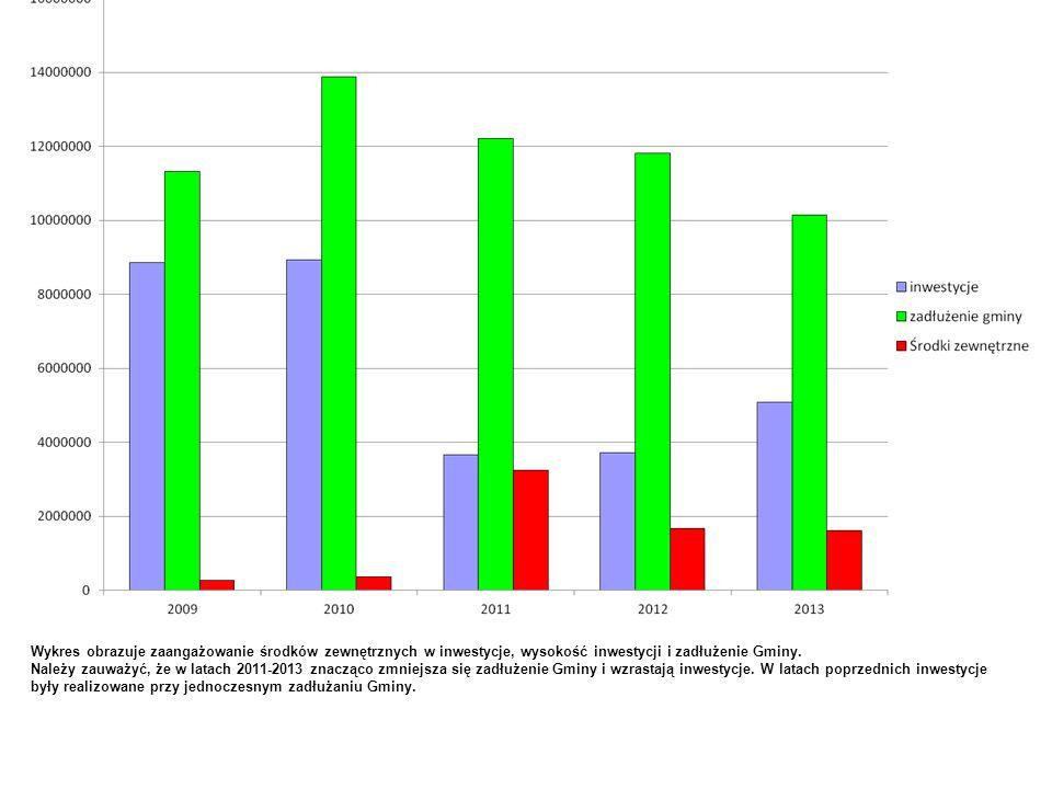Wykres obrazuje zaangażowanie środków zewnętrznych w inwestycje, wysokość inwestycji i zadłużenie Gminy.