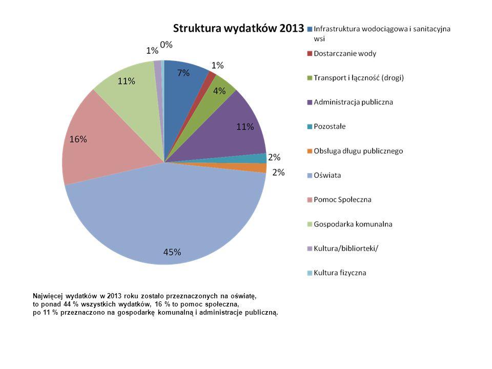 Najwięcej wydatków w 2013 roku zostało przeznaczonych na oświatę,