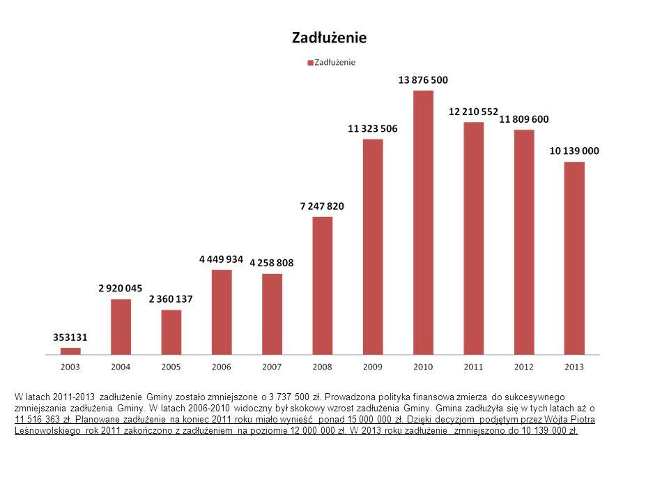 W latach 2011-2013 zadłużenie Gminy zostało zmniejszone o 3 737 500 zł