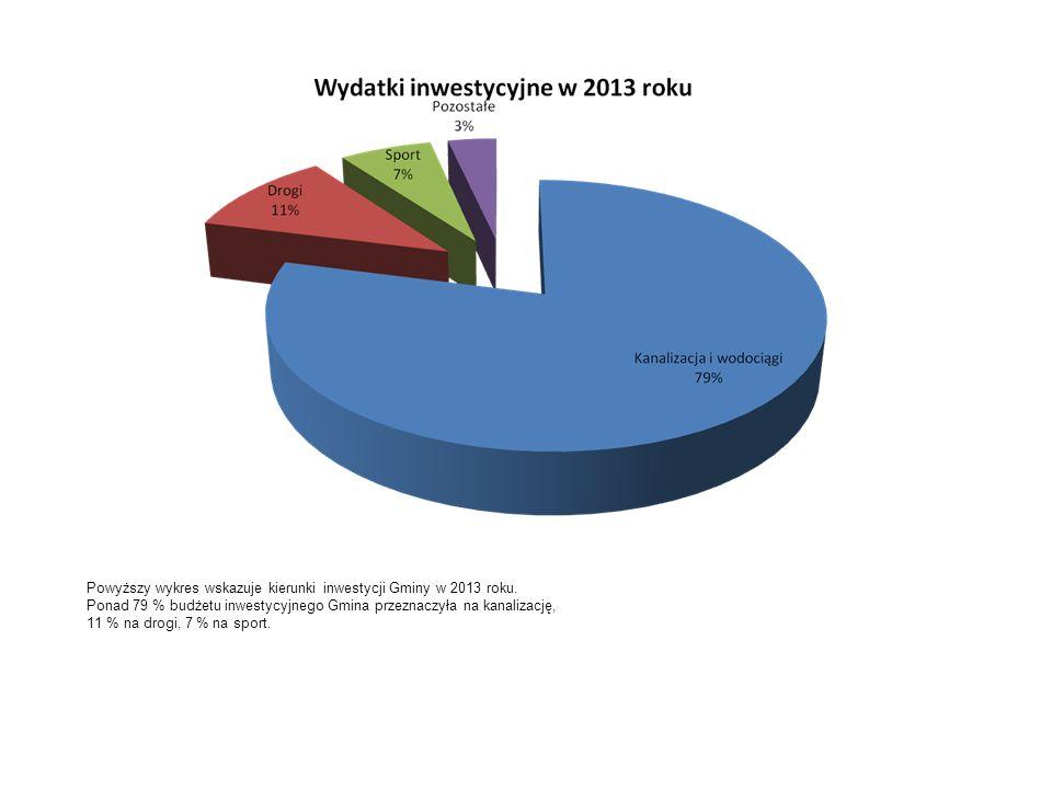Powyższy wykres wskazuje kierunki inwestycji Gminy w 2013 roku.