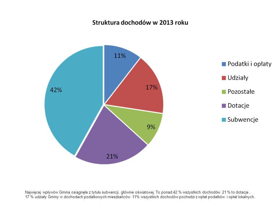 Najwięcej wpływów Gmina osiągnęła z tytułu subwencji, głównie oświatowej. To ponad 42 % wszystkich dochodów. 21 % to dotacje ,