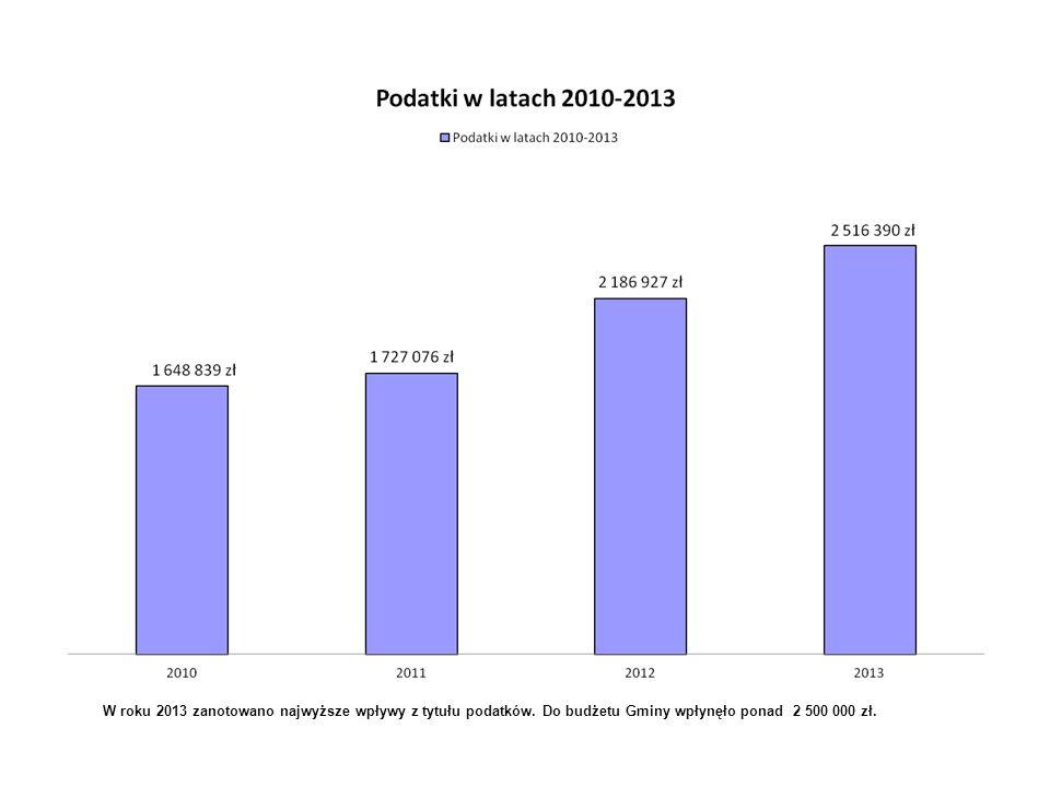 W roku 2013 zanotowano najwyższe wpływy z tytułu podatków