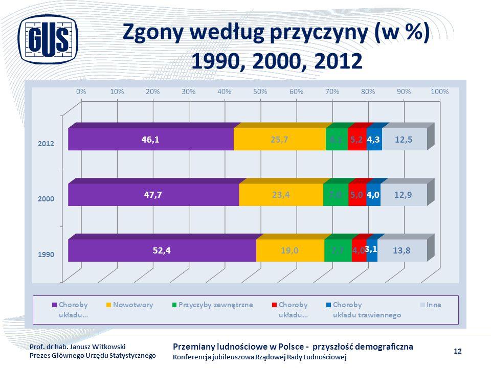 Zgony według przyczyny (w %) 1990, 2000, 2012