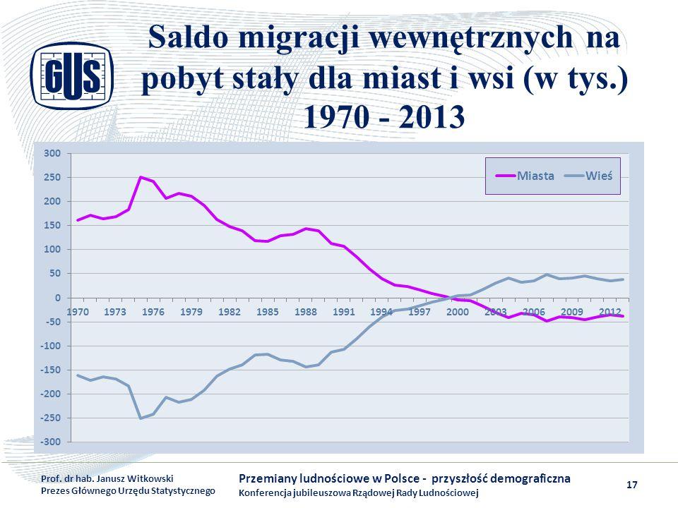 Saldo migracji wewnętrznych na pobyt stały dla miast i wsi (w tys