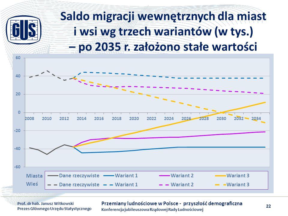 Saldo migracji wewnętrznych dla miast i wsi wg trzech wariantów (w tys