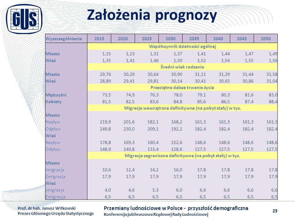 Założenia prognozy Wyszczególnienie. 2015. 2020. 2025. 2030. 2035. 2040. 2045. 2050. Współczynnik dzietności ogólnej.