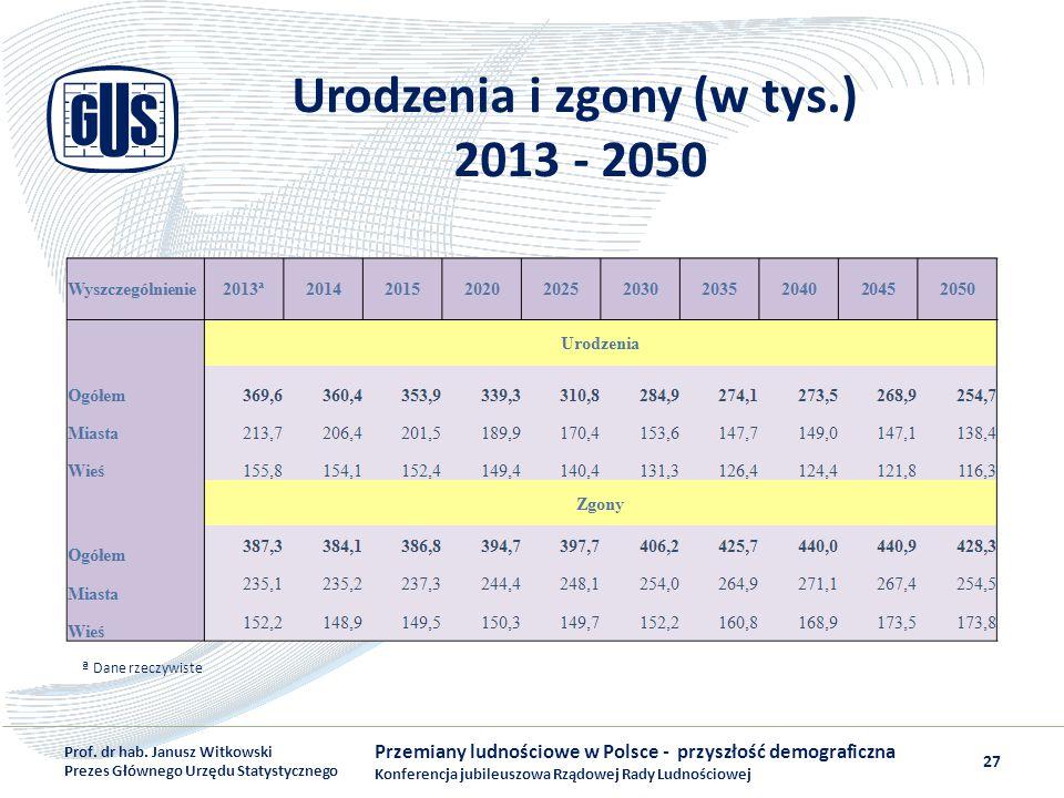 Urodzenia i zgony (w tys.) 2013 - 2050