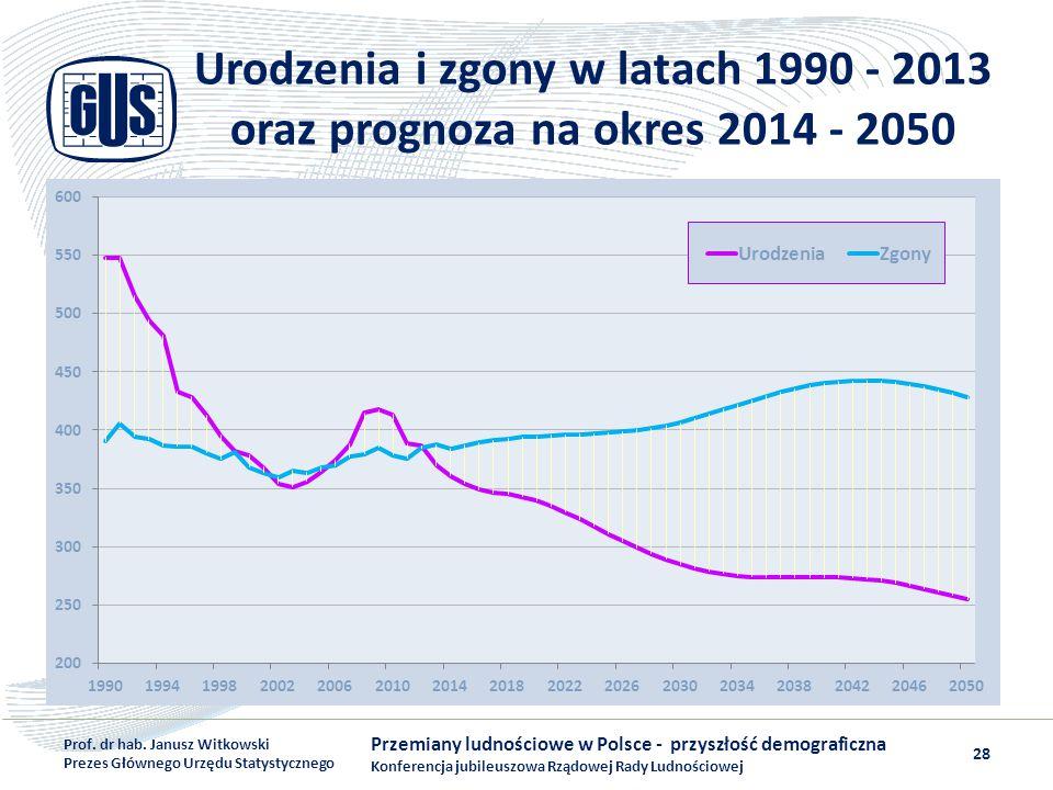 Urodzenia i zgony w latach 1990 - 2013 oraz prognoza na okres 2014 - 2050