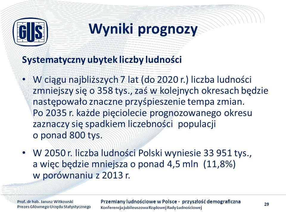 Wyniki prognozy Systematyczny ubytek liczby ludności