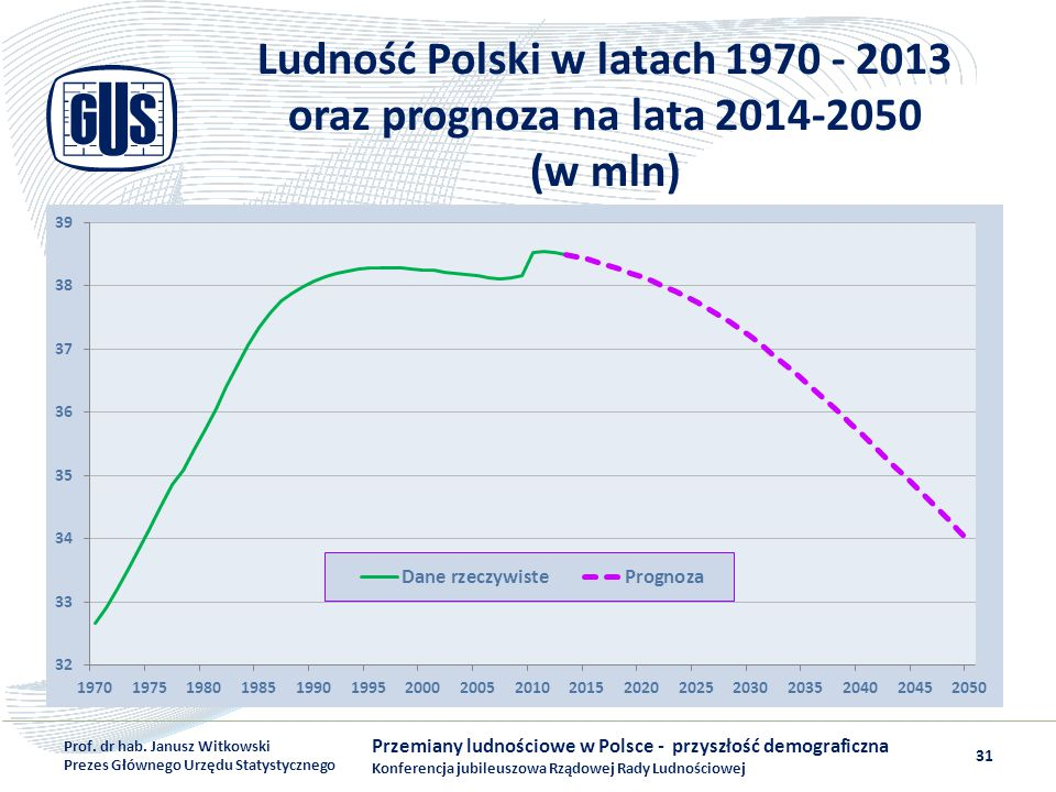 Ludność Polski w latach 1970 - 2013 oraz prognoza na lata 2014-2050 (w mln)