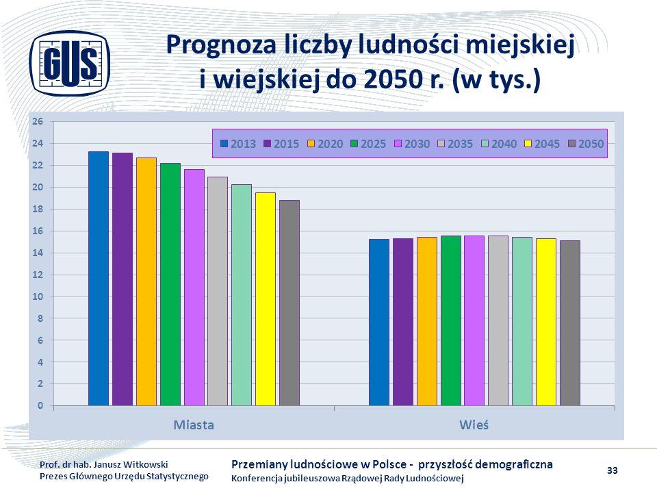 Prognoza liczby ludności miejskiej i wiejskiej do 2050 r. (w tys.)