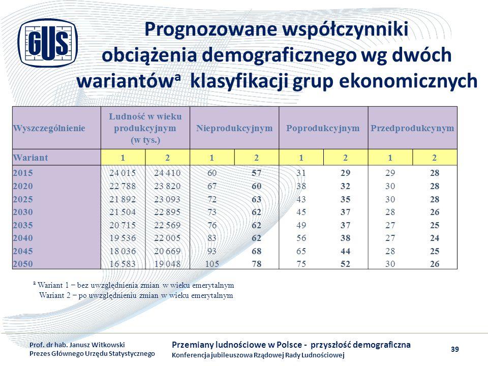 Prognozowane współczynniki obciążenia demograficznego wg dwóch wariantówa klasyfikacji grup ekonomicznych