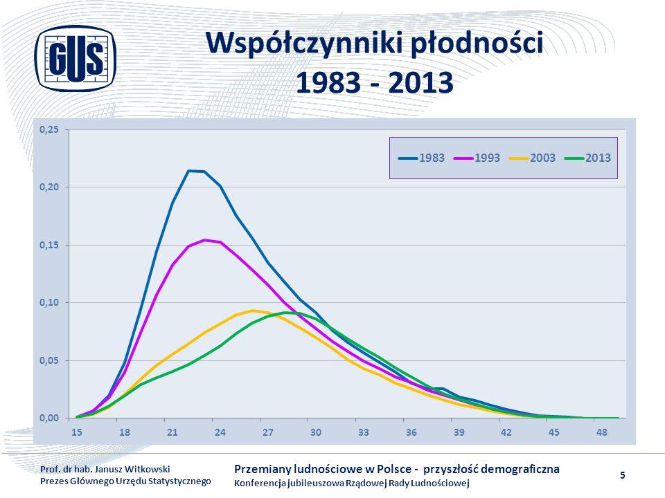 Współczynniki płodności 1983 - 2013
