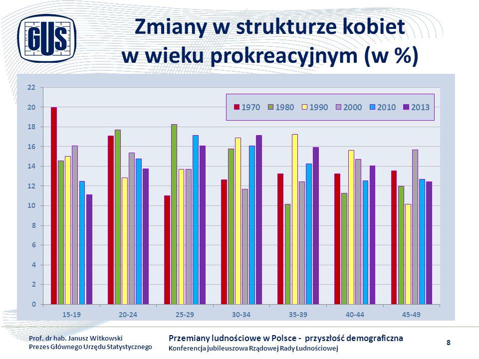 Zmiany w strukturze kobiet w wieku prokreacyjnym (w %)