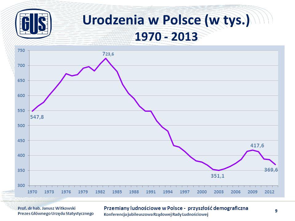 Urodzenia w Polsce (w tys.) 1970 - 2013