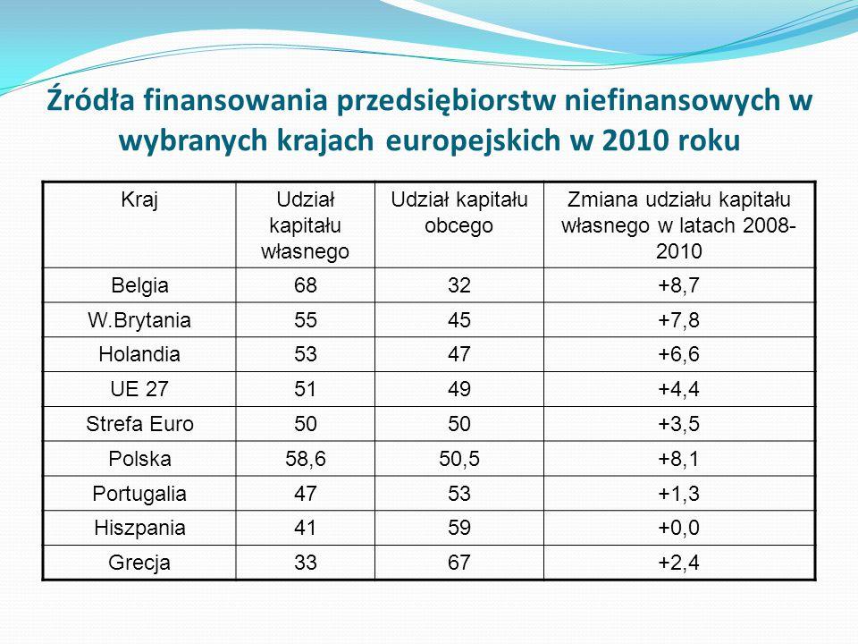 Źródła finansowania przedsiębiorstw niefinansowych w wybranych krajach europejskich w 2010 roku