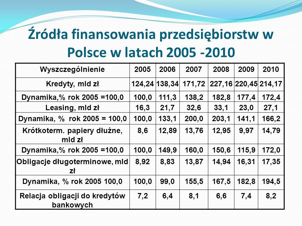 Źródła finansowania przedsiębiorstw w Polsce w latach 2005 -2010
