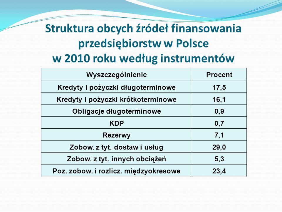 Struktura obcych źródeł finansowania przedsiębiorstw w Polsce w 2010 roku według instrumentów
