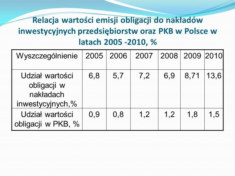 Relacja wartości emisji obligacji do nakładów inwestycyjnych przedsiębiorstw oraz PKB w Polsce w latach 2005 -2010, %