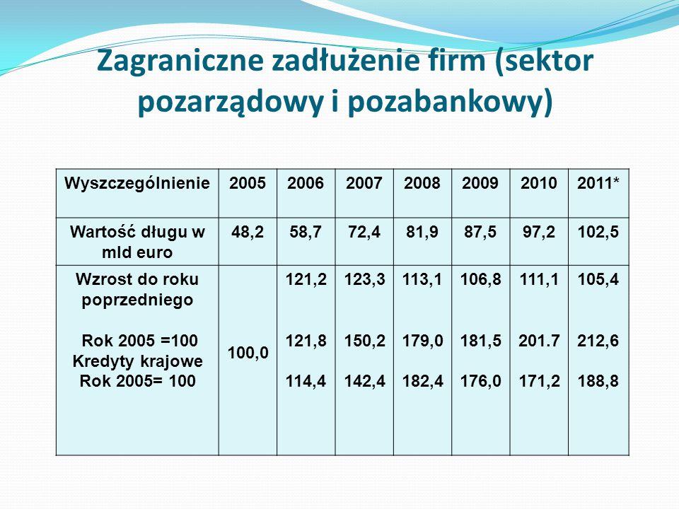 Zagraniczne zadłużenie firm (sektor pozarządowy i pozabankowy)