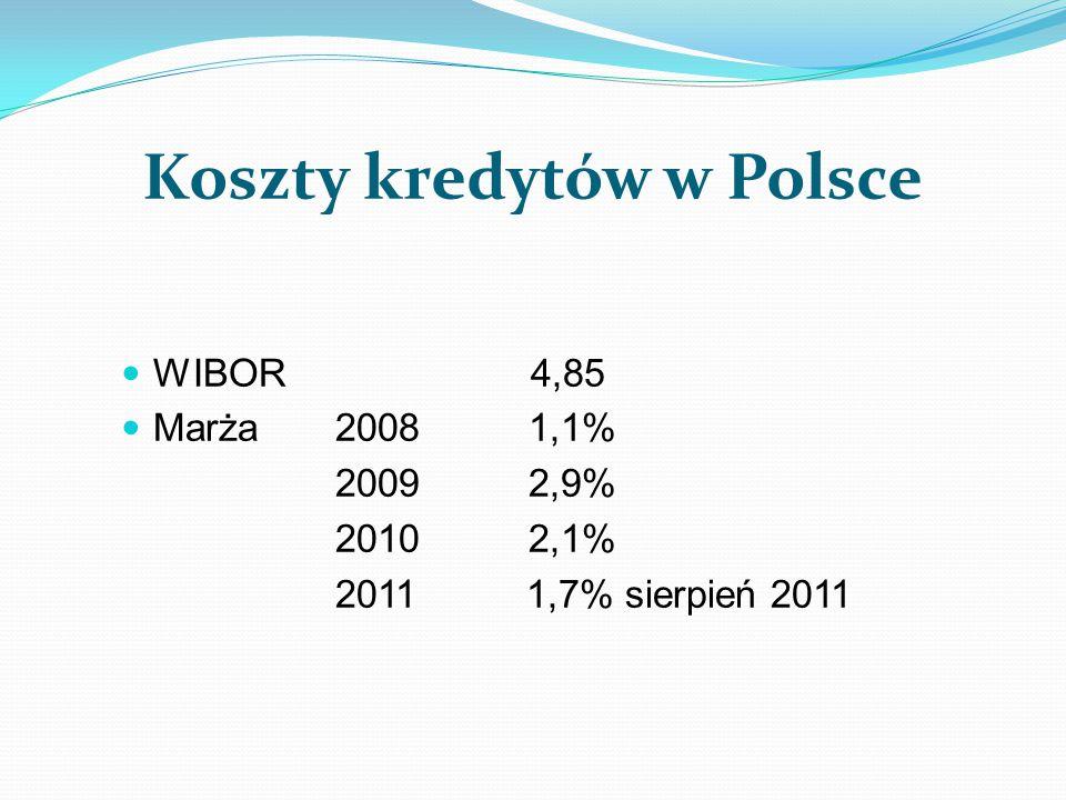 Koszty kredytów w Polsce