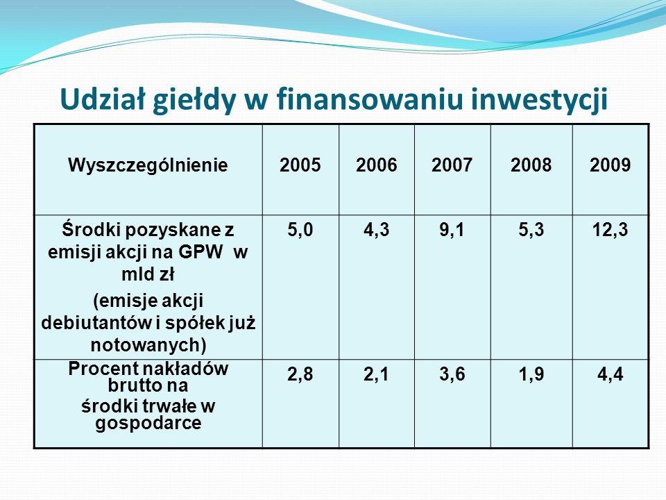 Udział giełdy w finansowaniu inwestycji