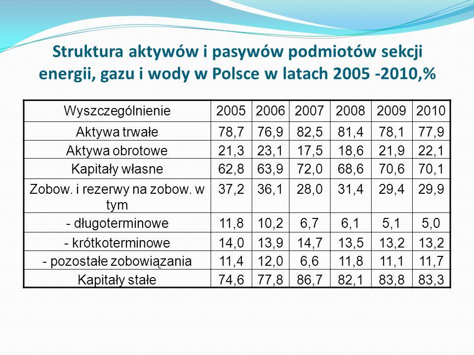 Struktura aktywów i pasywów podmiotów sekcji energii, gazu i wody w Polsce w latach 2005 -2010,%