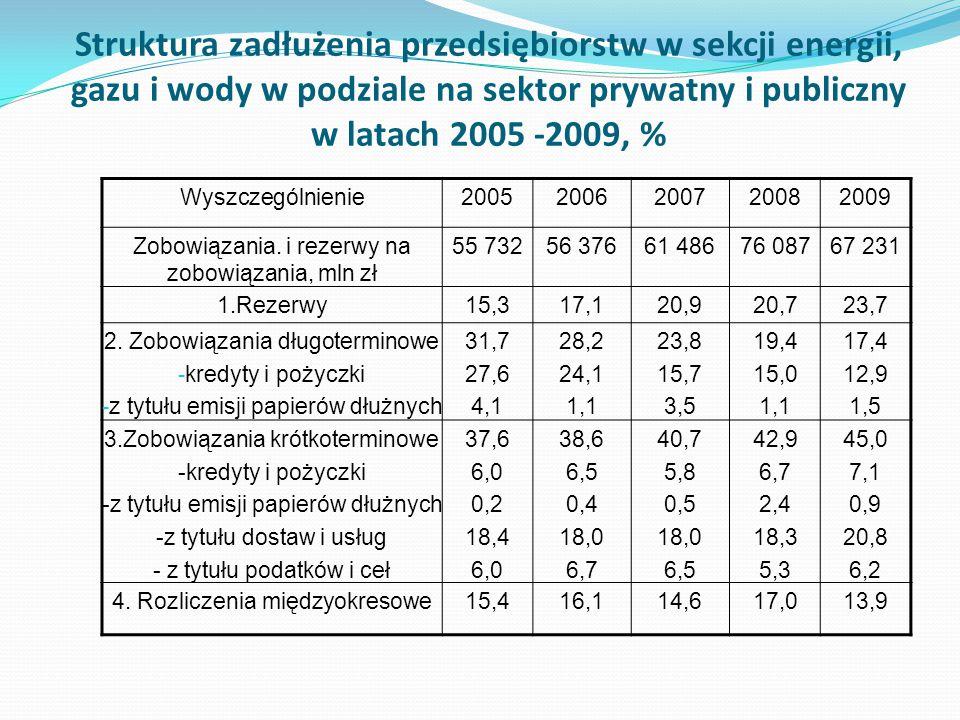 Struktura zadłużenia przedsiębiorstw w sekcji energii, gazu i wody w podziale na sektor prywatny i publiczny w latach 2005 -2009, %