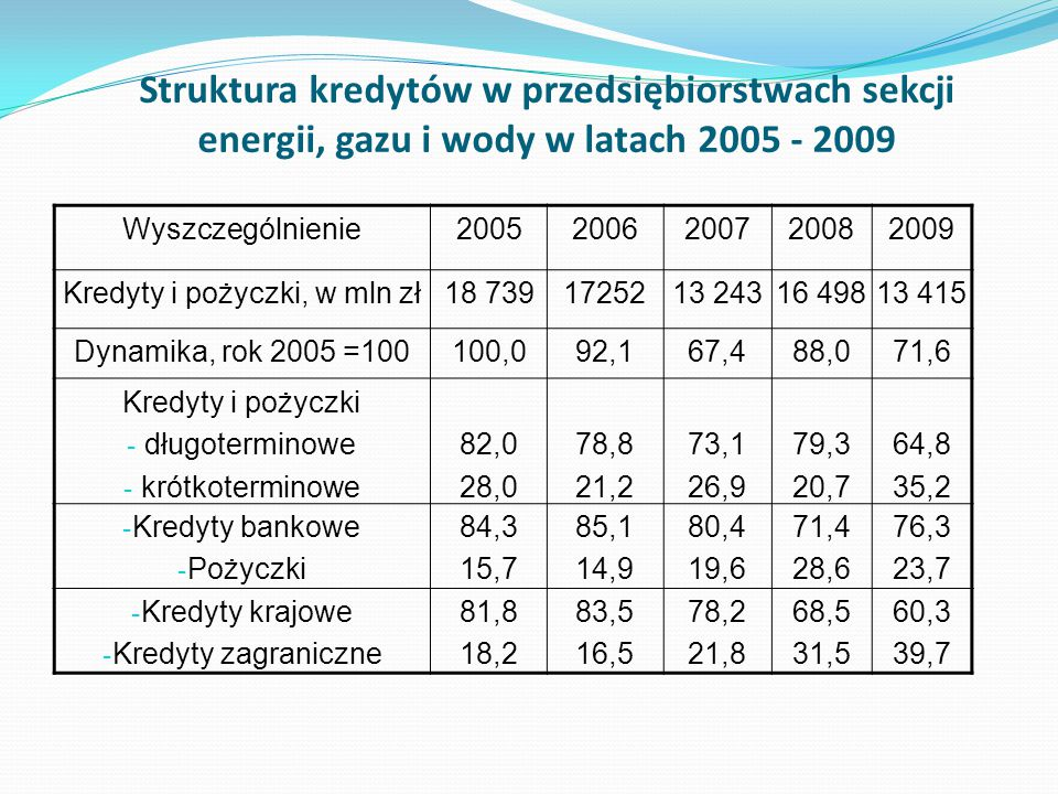 Kredyty i pożyczki, w mln zł