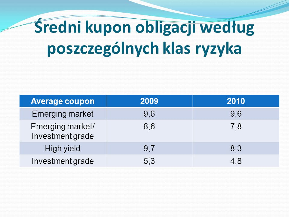 Średni kupon obligacji według poszczególnych klas ryzyka