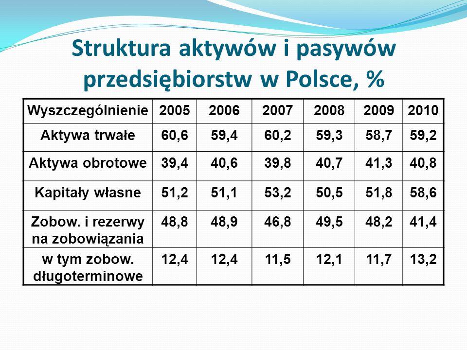 Struktura aktywów i pasywów przedsiębiorstw w Polsce, %