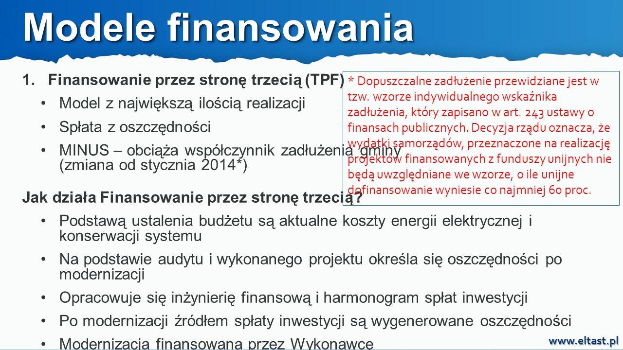 Modele finansowania 1. Finansowanie przez stronę trzecią (TPF)
