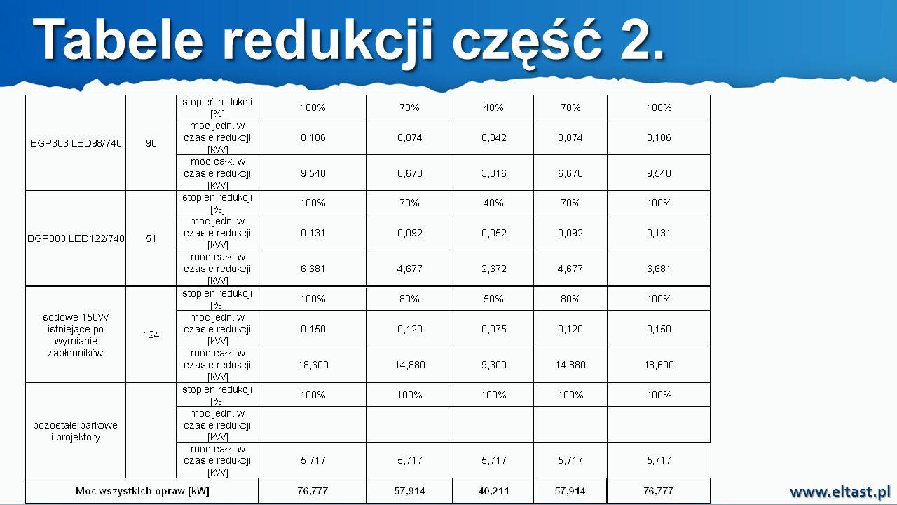 Tabele redukcji część 2.