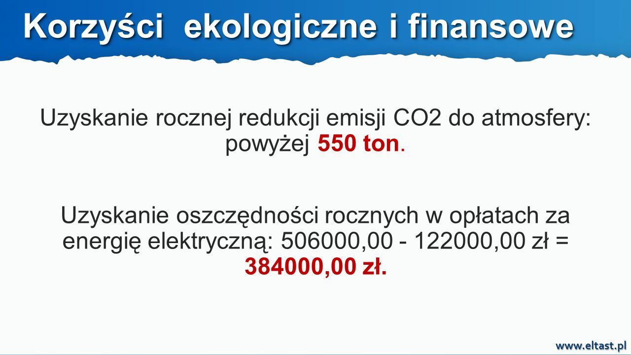 Uzyskanie rocznej redukcji emisji CO2 do atmosfery: powyżej 550 ton.