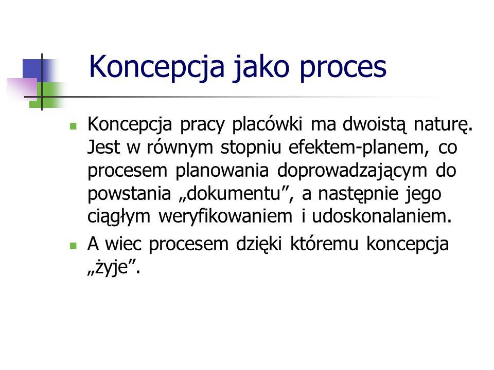 Koncepcja jako proces