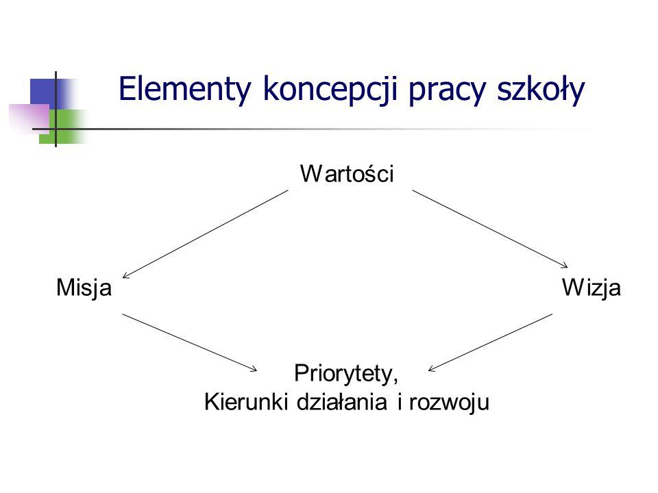 Elementy koncepcji pracy szkoły