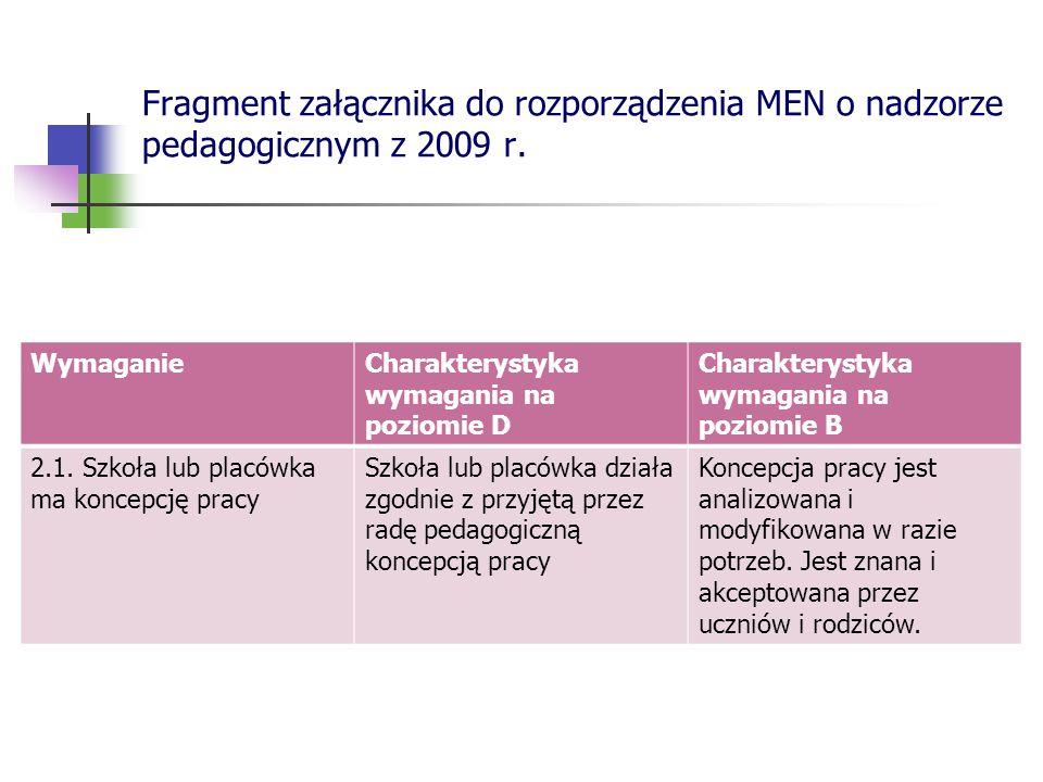 Fragment załącznika do rozporządzenia MEN o nadzorze pedagogicznym z 2009 r.