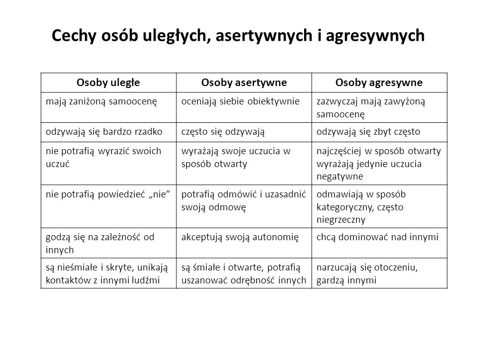 Cechy osób uległych, asertywnych i agresywnych