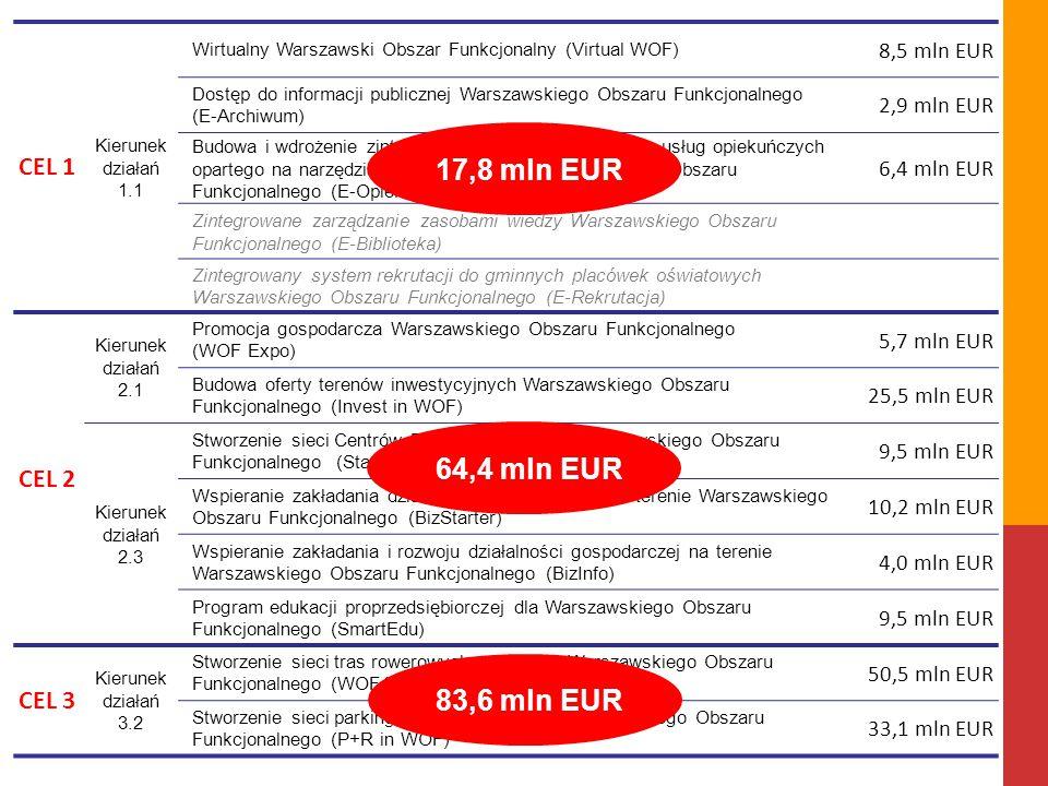 17,8 mln EUR 64,4 mln EUR 83,6 mln EUR CEL 1 CEL 2 CEL 3 8,5 mln EUR
