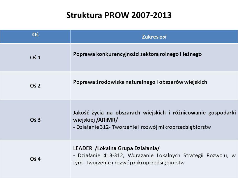 Struktura PROW 2007-2013 Zakres osi Oś