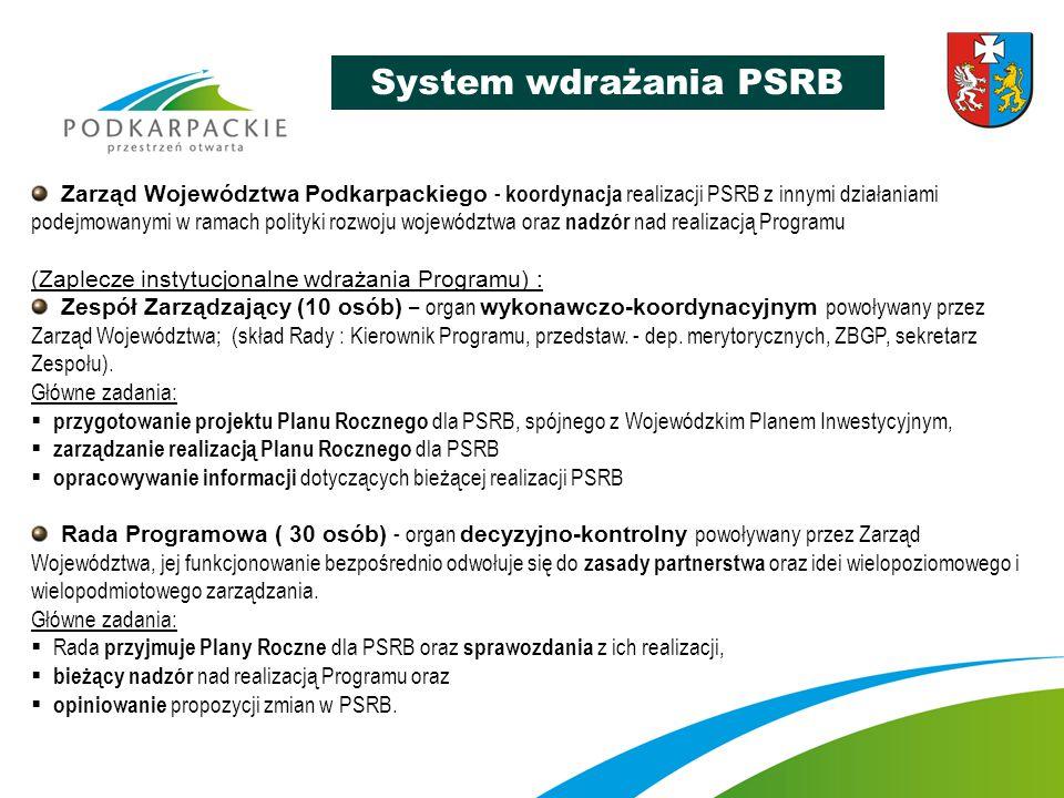System wdrażania PSRB