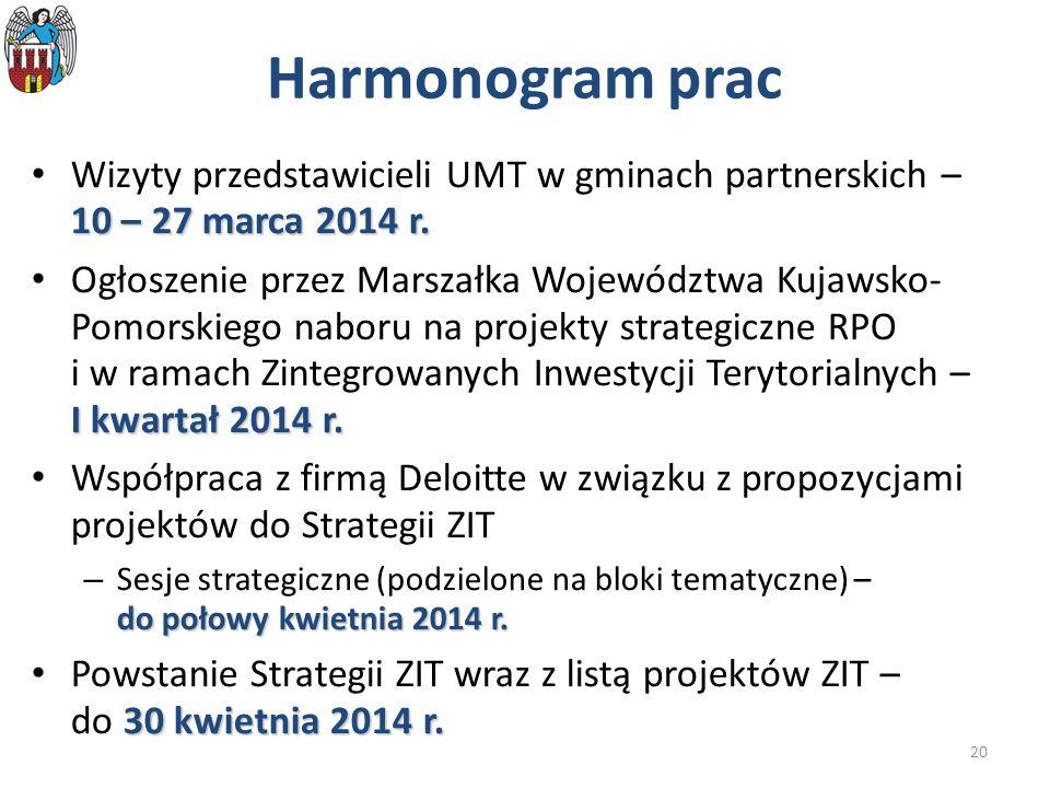 Harmonogram prac Wizyty przedstawicieli UMT w gminach partnerskich – 10 – 27 marca 2014 r.