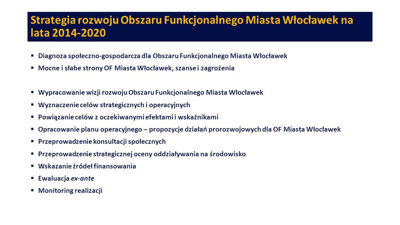 Strategia rozwoju Obszaru Funkcjonalnego Miasta Włocławek na lata 2014-2020